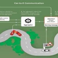 NCR Car-to-X communication