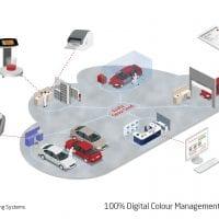 NCR Axalta Digital Colour Management technology