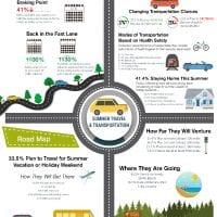 NCR US Miles Driven