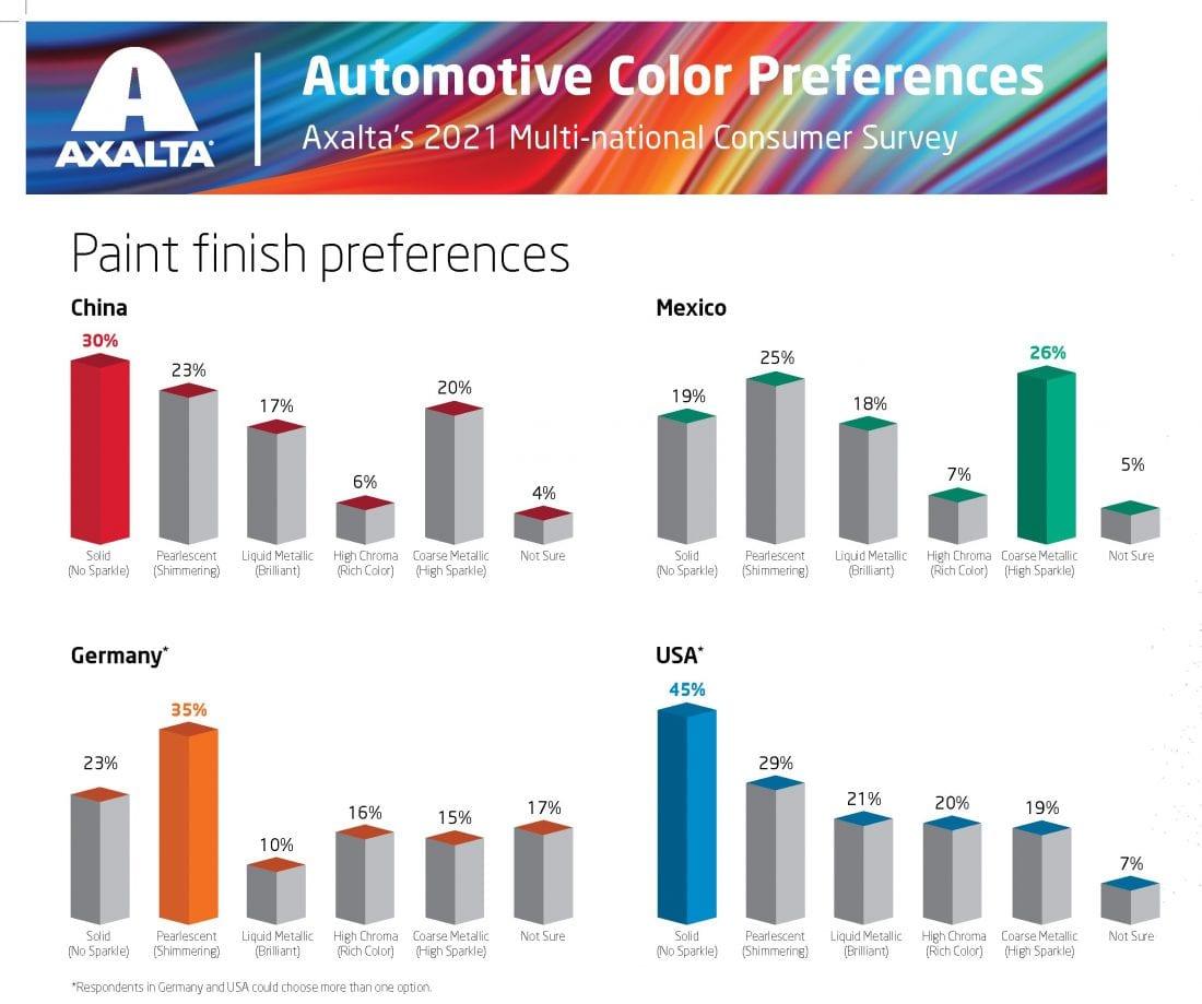 NCR Axalta Colour Survey